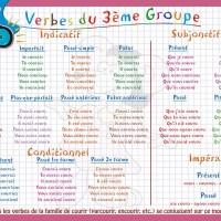 Verbes du troisième groupe