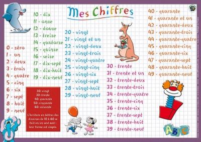 CHIFFRES RECTO
