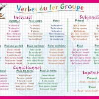 Verbes du premier groupe